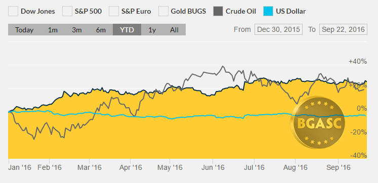 Gold oil and the dollar ytd September 22 bgasc