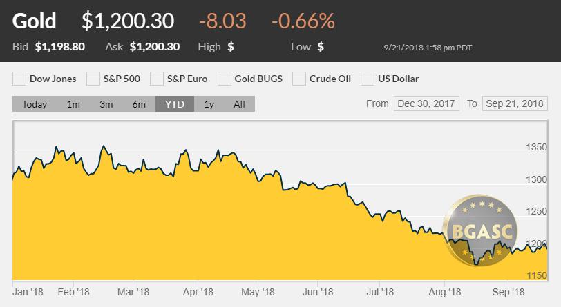 Gold price YTD September 21 2018
