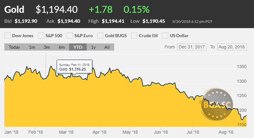 Gold price YTD august 20 2018