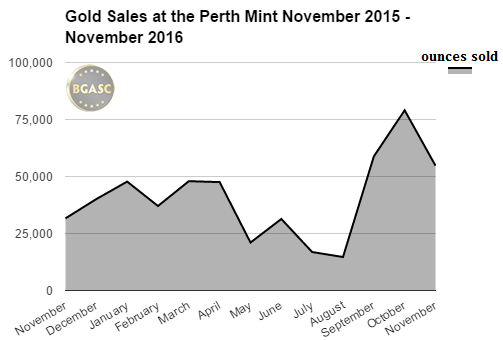 Gold sales at the perth ming bgasc november 2015 - november 2016