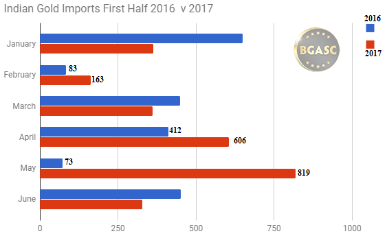 Indian Gold imports first half 2016 v 2017