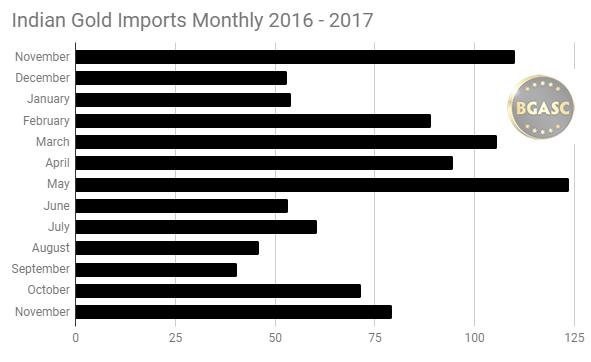 Indian gold Imports 2016 - 2017 November
