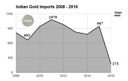 Indian gold imports 2008 -2016 through April bgasc