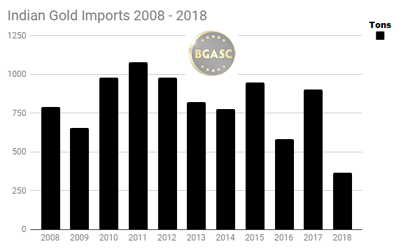 Indian gold imports 2008 - 2018 through june