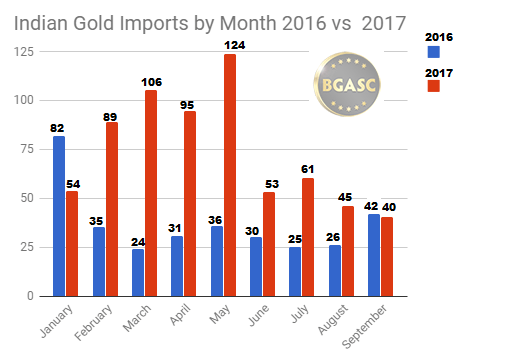 Indian gold imports 2016 vs 2017 by month through September