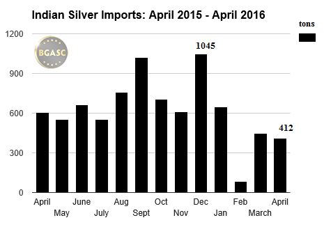 Indian silver imports april -april 2015 -2016 BGASC