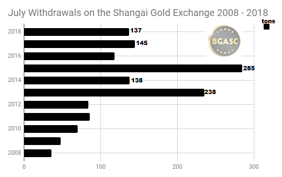 July Withdrawals on the Shanghai gold Exchange 2008 -2018
