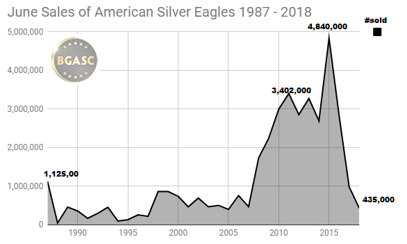 June Sales of American Silver Eagles 1987 - 2018
