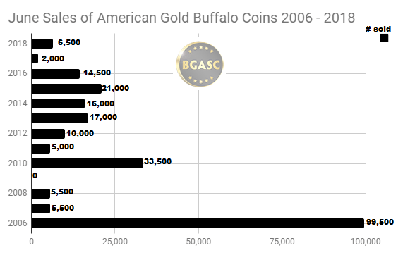 June sales of American Gold Buffalo coins 2006 - 2018