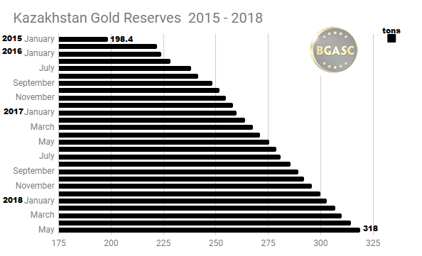 Kazakh gold reserves 2015 - 2018 through May