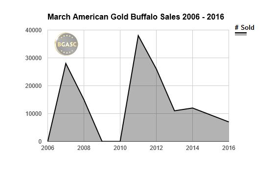 March american Gold Buffalo sales 2016 bgasc