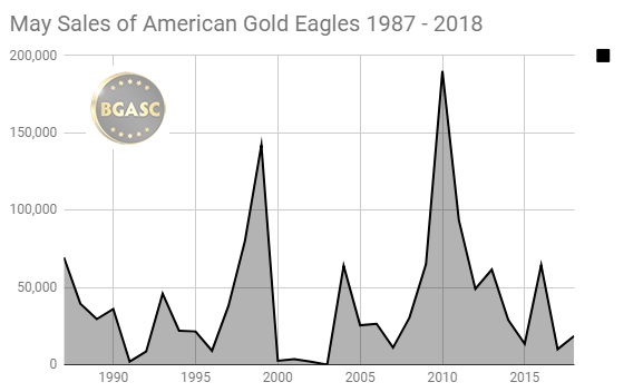 May sales of American Gold Eagles 1987 - 2018