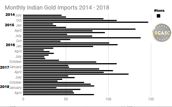 Monthly Indian Gold Imports 2014 - 2018 through May