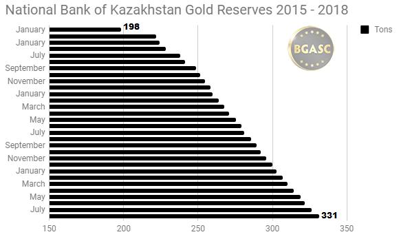 National Bank of Kazakhstan gold reserves 2015 - 2018 through August