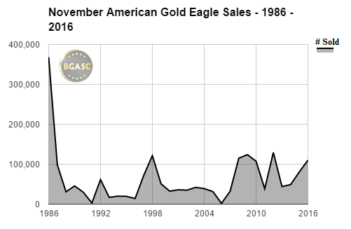 November 1986-2016  american gold eagle sales bgasc