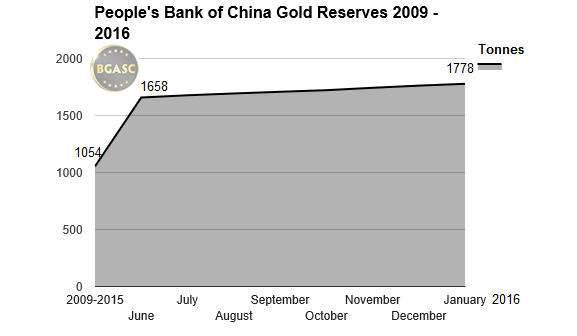 PBOC gold reserves bgasc 2009 2016