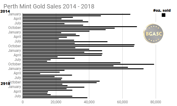 Perth Mint Gold Sales 2014 - Aug 2018