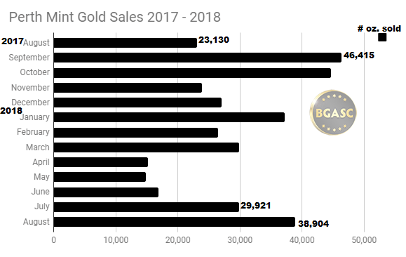Perth Mint Gold Sales 2017 - Aug 2018