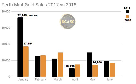 Perth Mint gold sales 2017 vs 2018