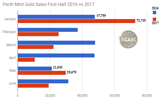 Perth Mint gold sales first half 2016 2017