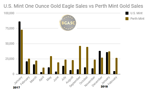 Perth mint vs Us Mint gold sales 2017 -2018 february