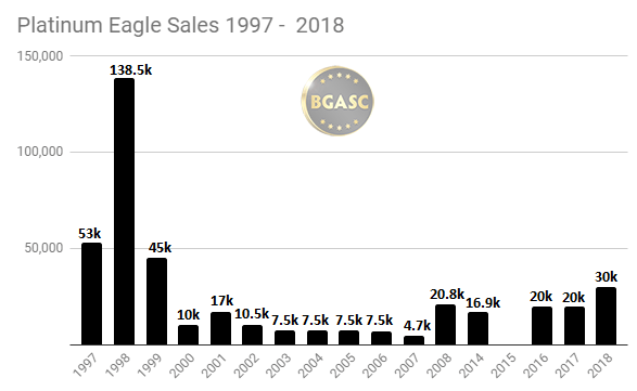Platinum Eagle Sales 1997 - 2018