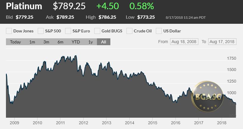 Platinum Price 2009 - 2018 August 17