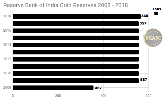 Reserves Bank of India Gold Reserves 2008 - 2018