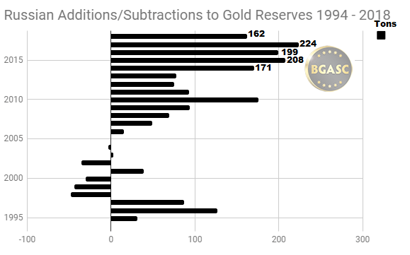 Russian Additions and subtractions to gold reserves 1994 - 2018