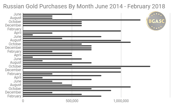Russian Gold Purchases by month June 2014 - February 2018