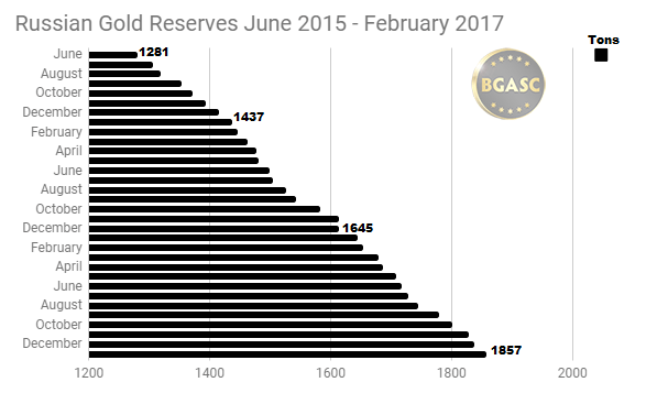 Russian Gold Reserves June 2015 - Jan 2018 bgasc