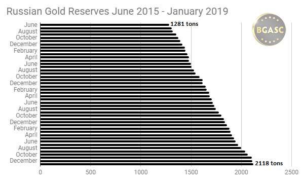 Russian Gold Reserves June 2015 - Jan 2019 BGASC