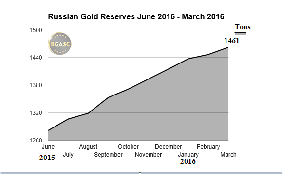 Russian Gold Reserves June 2015 - March 2016 bgasc
