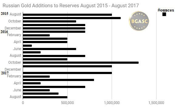 Russian gold additions August 2015 - August 2017