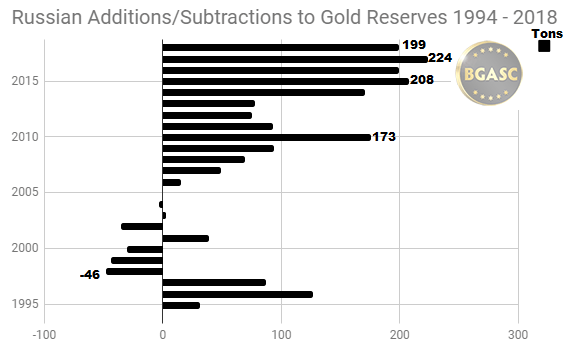 Russian gold additions subtractions