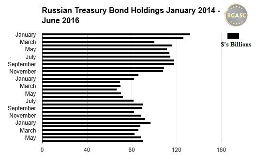 Russian treasury bond holdings jan 2014 - june 2016 bgasc