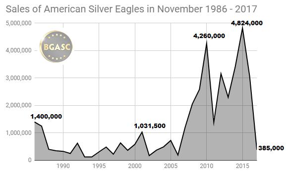 Sales of American Silver Eagles in November 1986 - 2017