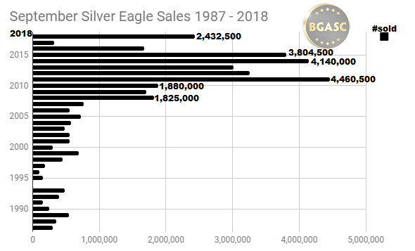 September Silver Eagle sales