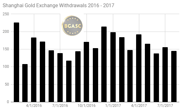 Shanghai Gold Exchange withdrawals 2016 - 2017 through July