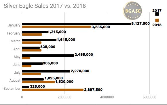 Silver Eagle Sales 2017 vs 2018 throuh SEPTEMBER