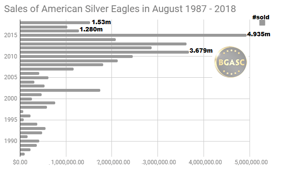 Silver Eagle Sales in August 1987 - 2018