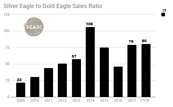 Silver Eagle sales to gold eagle sales