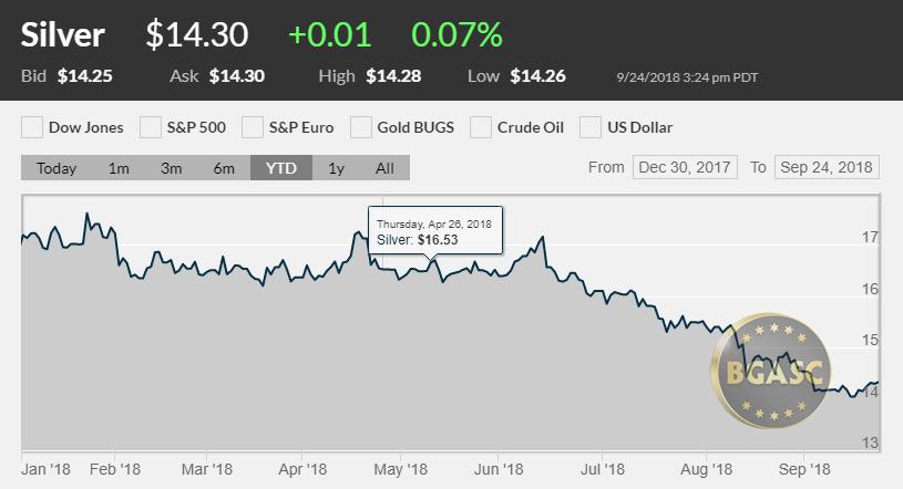Silver Price September 24, 2018