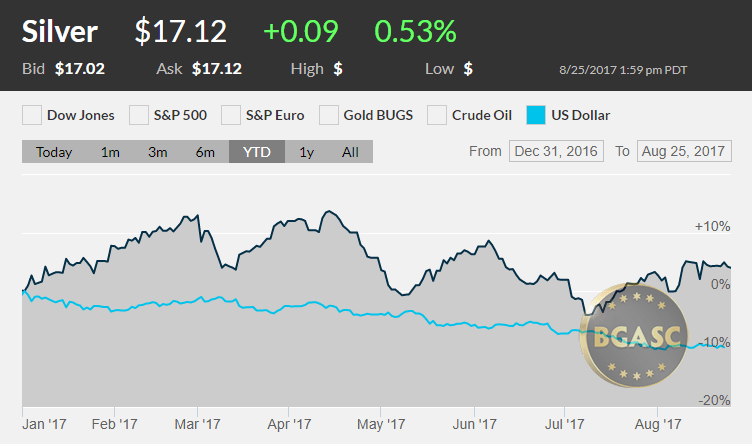 Silver vs the dollars YTD August 24 2017