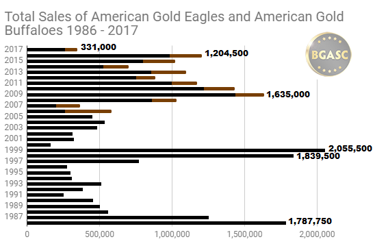 Total sales of American Gold buffalo and gold eagle coins 1986 - 2017 through November