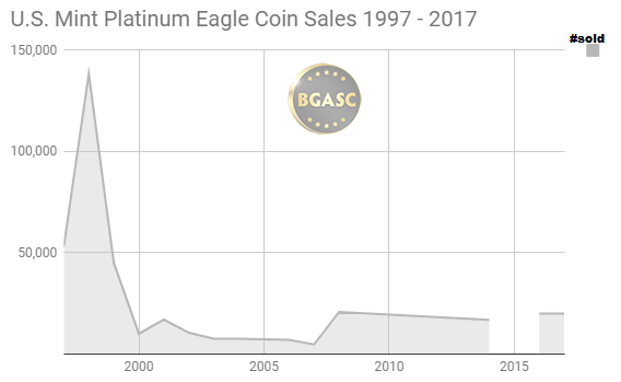 US Mint Platinium Eagle sales 1997 -2007
