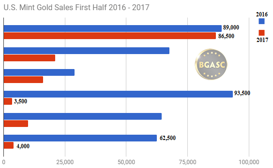 US mint gold sales first half 2016 v 2017