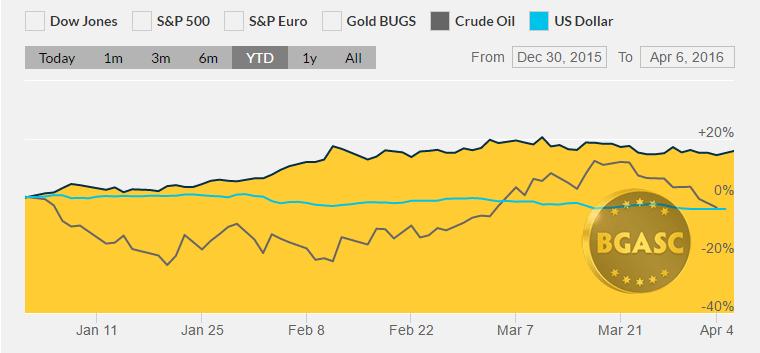YTD april 8 2016 bgasc gold oil and US dollar