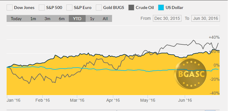YTD gold dollar index oil bgasc june 30 2016