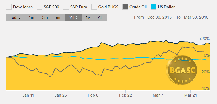 YTD gold dollar index oil march 30 bgasc
